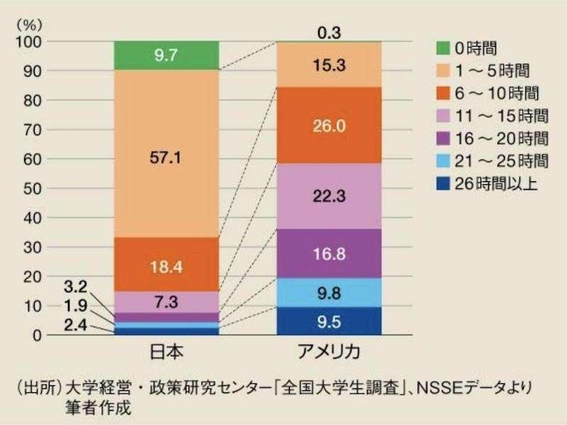 日本人の勉強時間