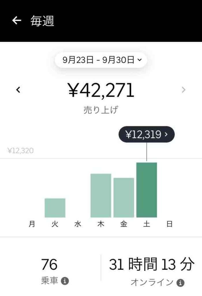 Uber Eats(ウーバーイーツ)アプリ・報酬(給料)確認画面