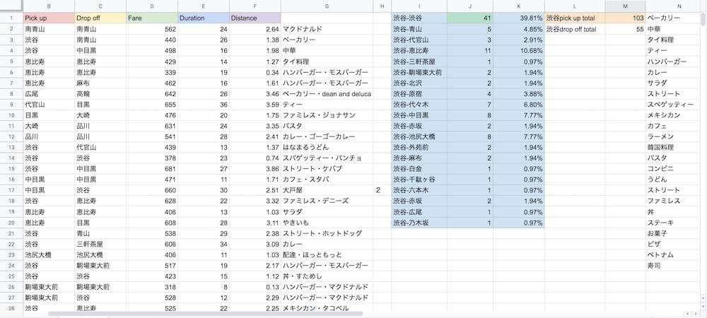 ウーバーイーツ渋谷のデリバリー・データ