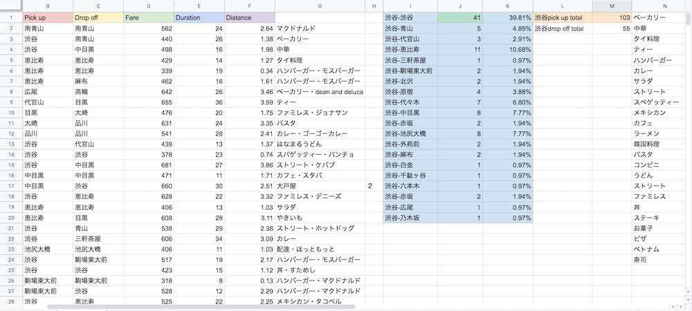 Uber Eats(ウーバーイーツ)渋谷のデリバリー・データ